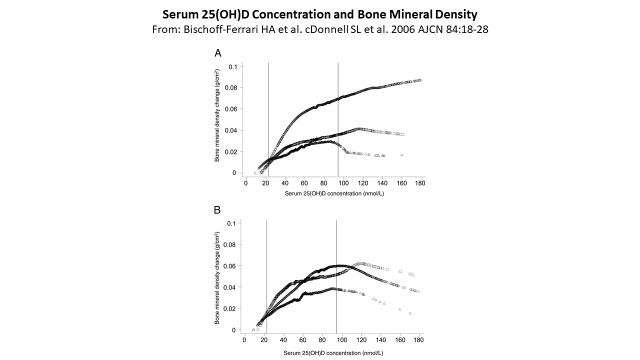 Serum vit D and bone mineral density