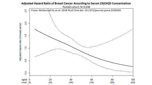 Serum vit D and breast cancer