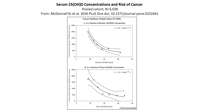 Serum vit D and cancer risk