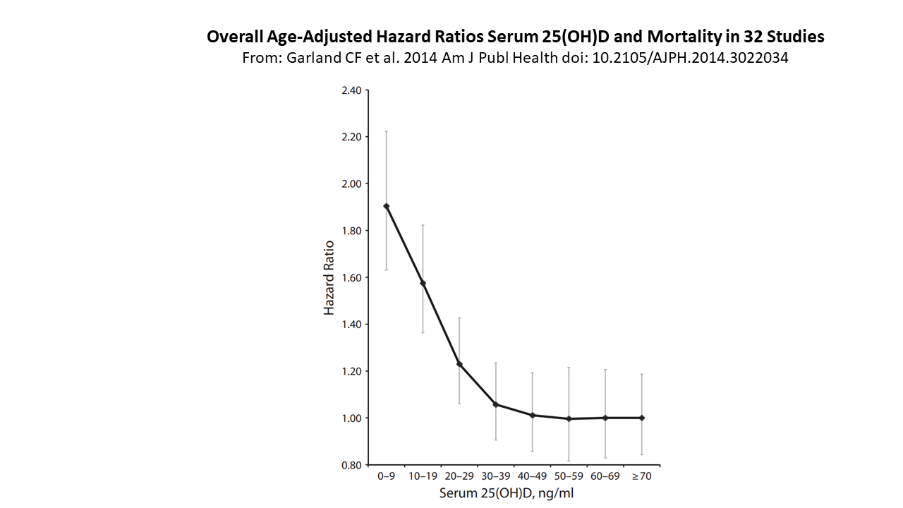 Serum vit D and overall mortality